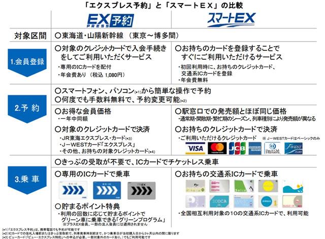 「スマートEX」と「エクスプレス予約(EX予約)」の違いは?