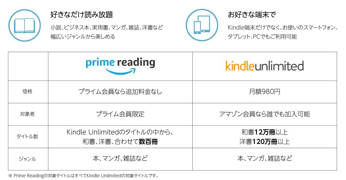 「Prime Reading(プライムリーディング)」と「Kindle Unlimited(キンドルアンリミテッド)」の違い。