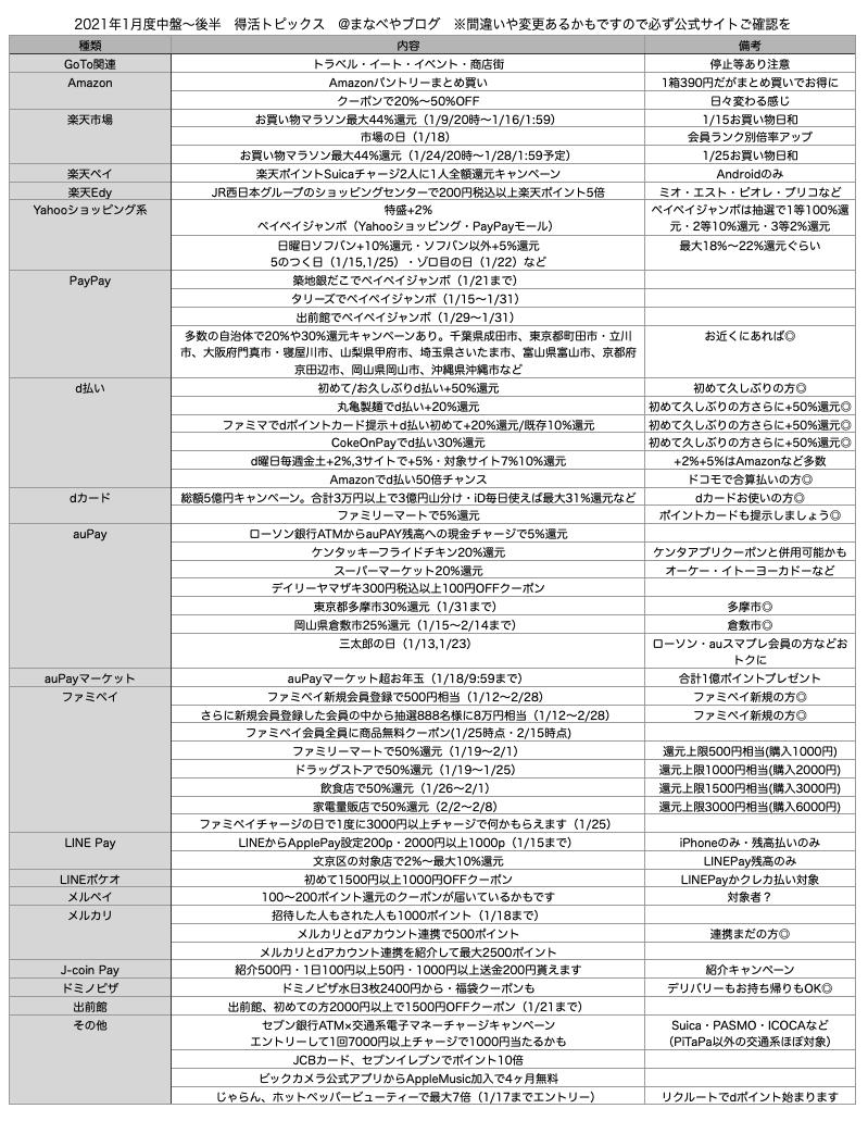 【得活トピックス】2021年1月度の主なオススメ節約・おトク情報総まとめ。