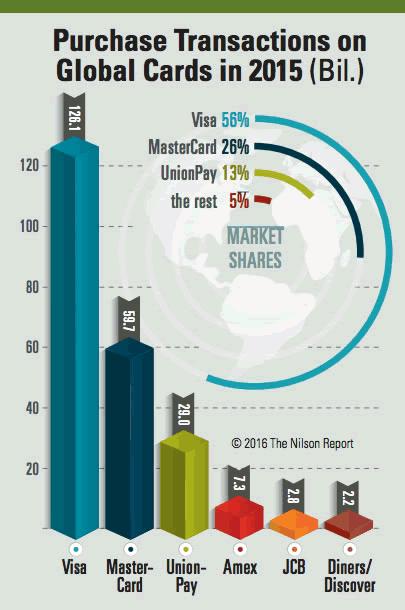 ザ・ニルソン・レポートが「グローバル・カード・レポート2015」を公表