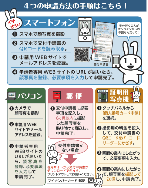 4通りの申請方法は、スマホ、パソコン、郵便、証明写真機の4つ