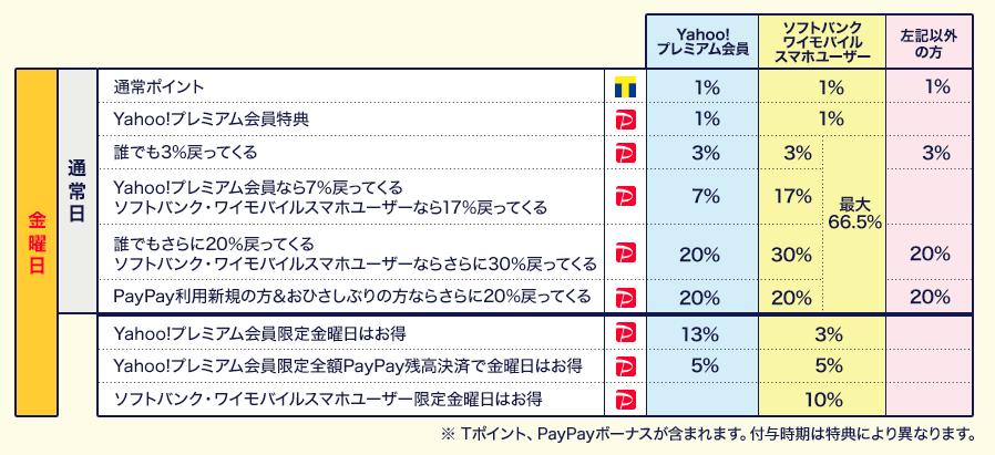 超PayPay祭でebookjapanも3%〜20%還元以上に(3/1〜3/28)