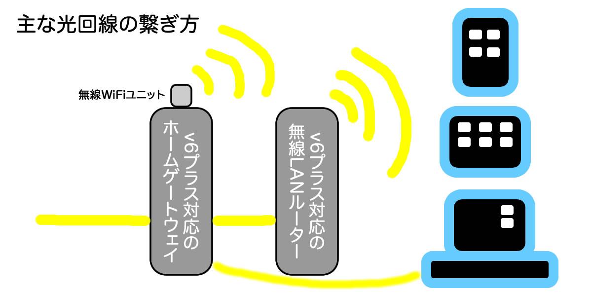 光回線の速度が遅い時に速度改善方法で試して頂きたいこと6選