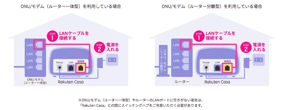 RakutenCasa接続の仕方