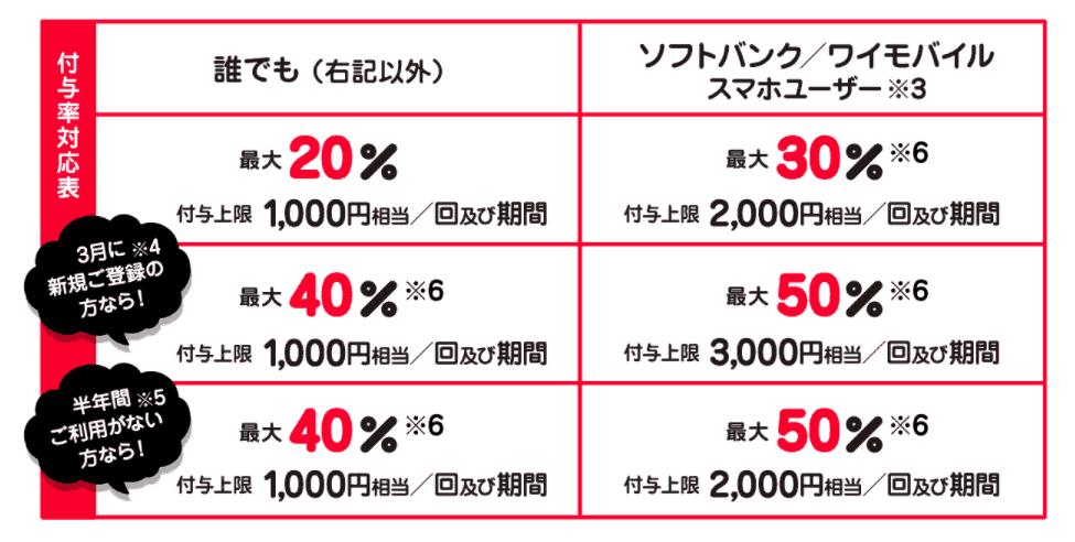 1.超PayPay祭 最大1,000円相当 20%戻ってくるキャンペーン(3/1〜3/28)