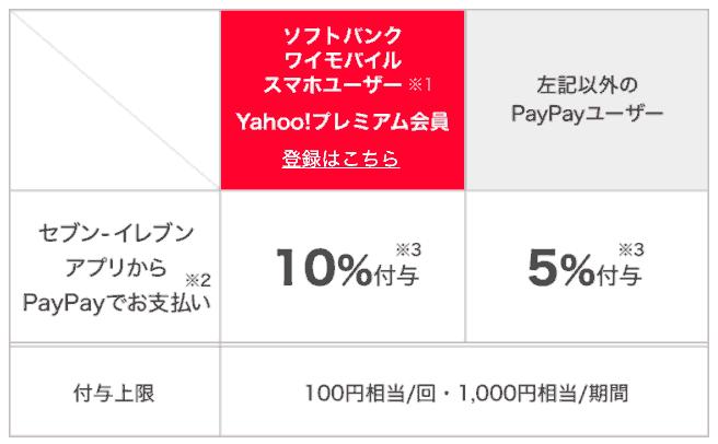 セブンイレブンアプリでPayPay、5%〜10%還元(7/1/0時〜7/25/23:59)